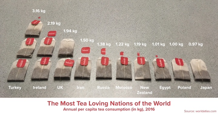 Tea Time: Sips of Data Through Visual Representation
